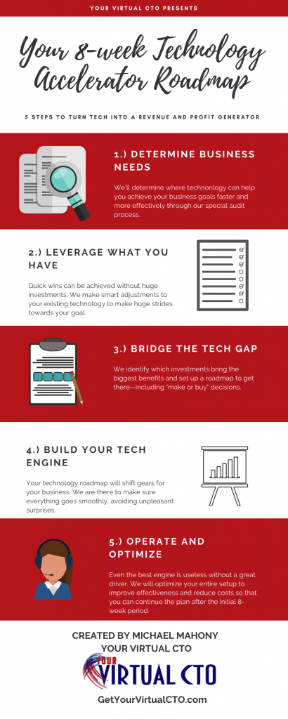 Your 8-week Technology accelerator roadmap